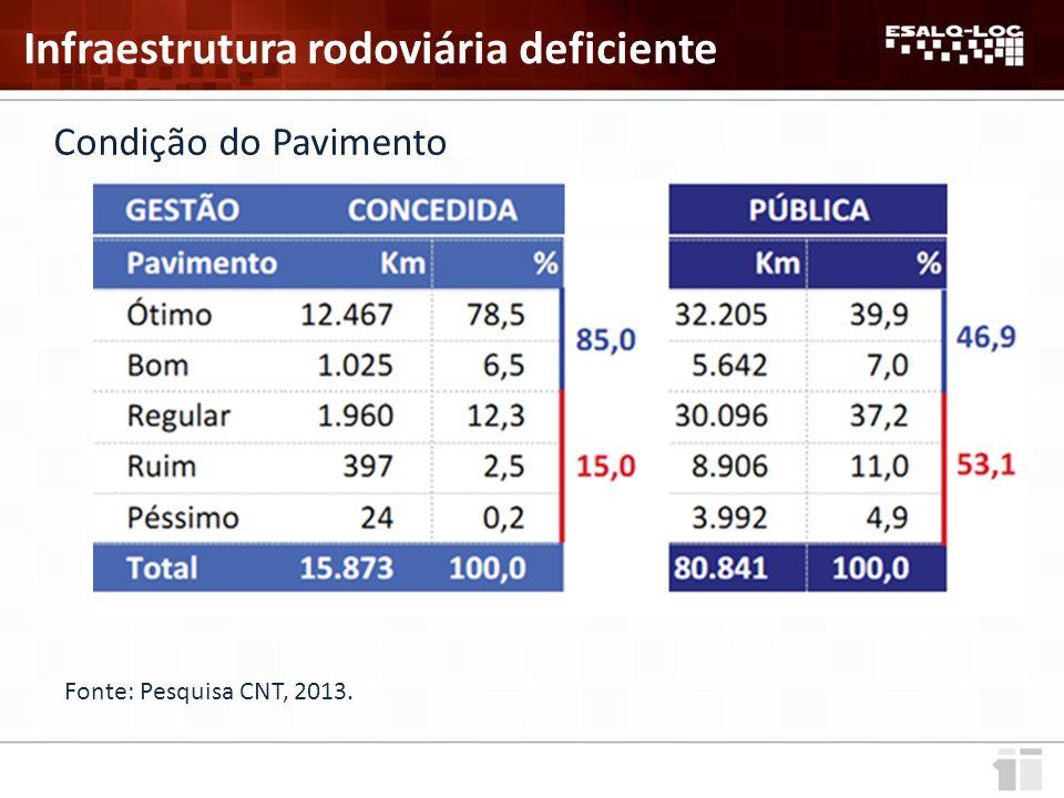 Fonte: Pesquisa CNT, 2013. Infraestrutura rodoviária deficiente Condição do Pavimento