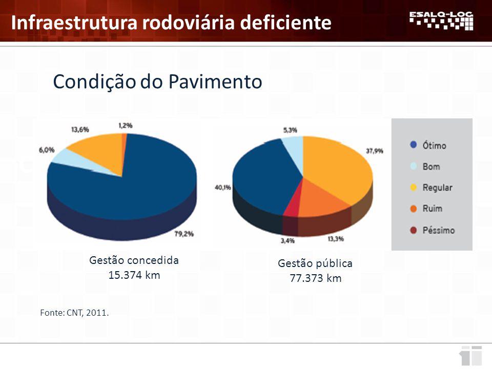 Gestão concedida 15.374 km Gestão pública 77.373 km Fonte: CNT, 2011.