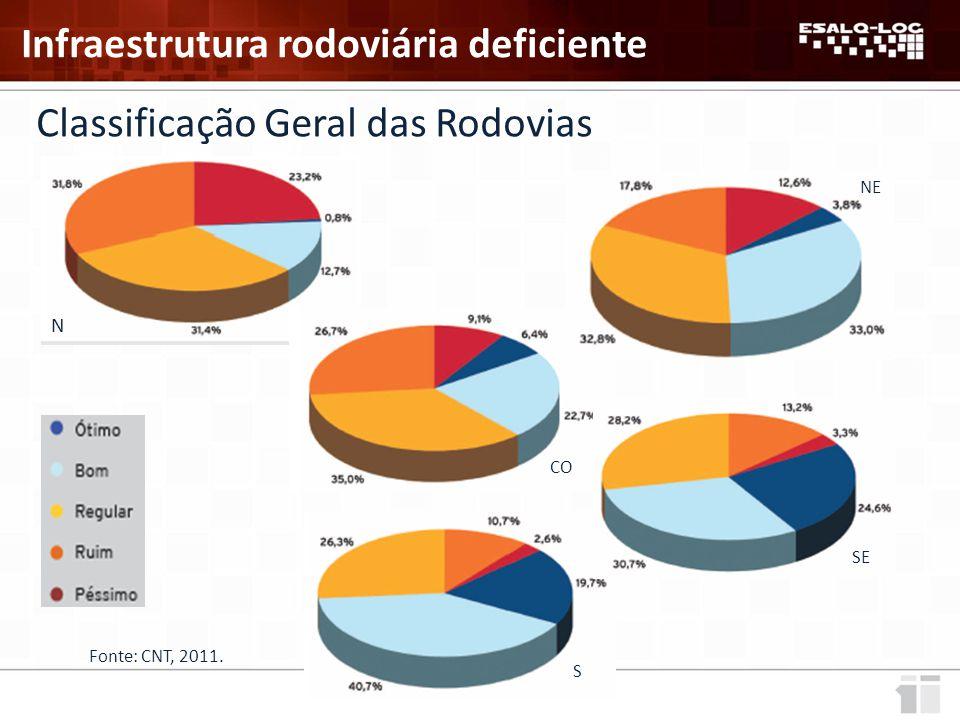 Classificação Geral das Rodovias N NE SE S CO Fonte: CNT, 2011.