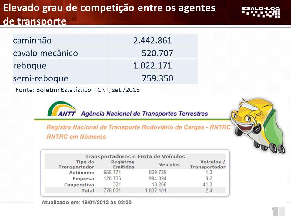 Elevado grau de competição entre os agentes de transporte caminhão 2.442.861 cavalo mecânico 520.707 reboque 1.022.171 semi-reboque 759.350 Fonte: Boletim Estatístico – CNT, set./2013