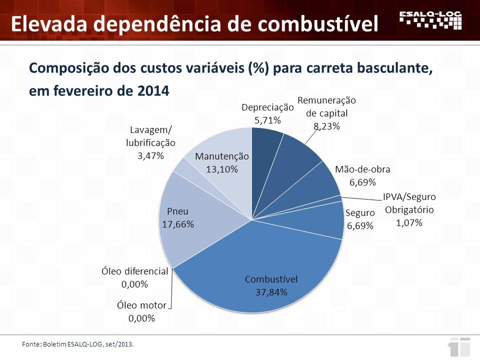 Composição dos custos variáveis (%) para carreta basculante, em fevereiro de 2014 Fonte: Boletim ESALQ-LOG, set/2013.