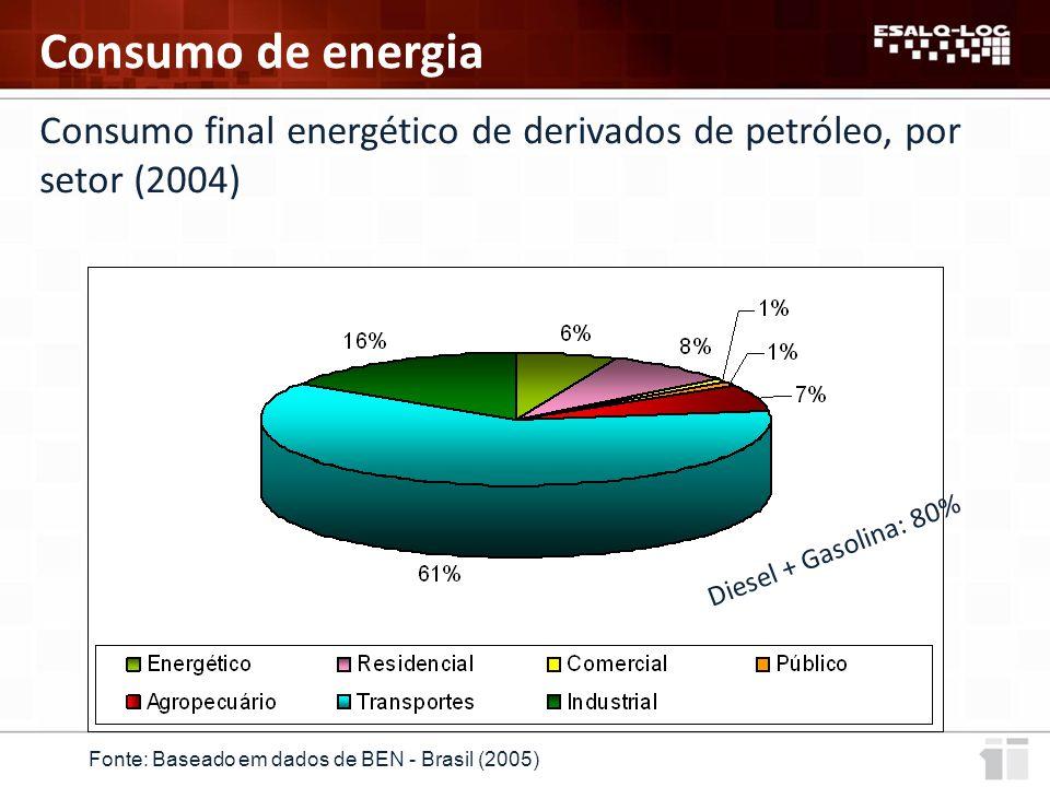 Consumo final energético de derivados de petróleo, por setor (2004) Fonte: Baseado em dados de BEN - Brasil (2005) Consumo de energia Diesel + Gasolina: 80%