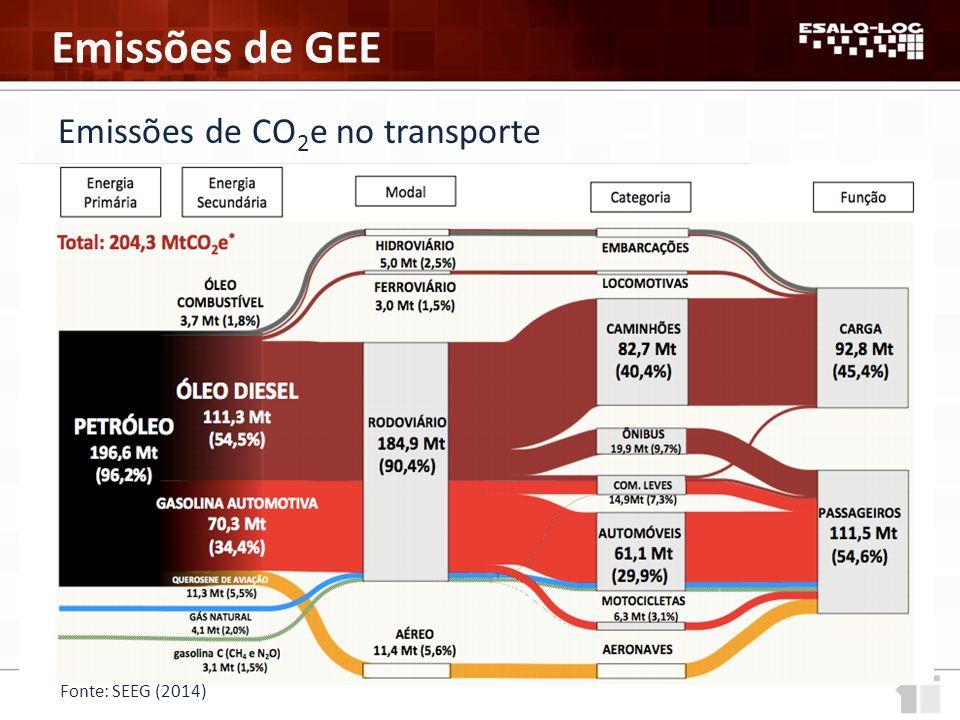 Emissões de GEE Emissões de CO 2 e no transporte Fonte: SEEG (2014)
