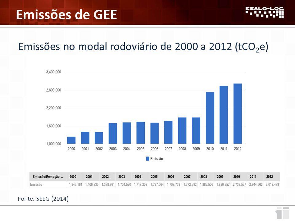 Fonte: SEEG (2014) Emissões no modal rodoviário de 2000 a 2012 (tCO 2 e)