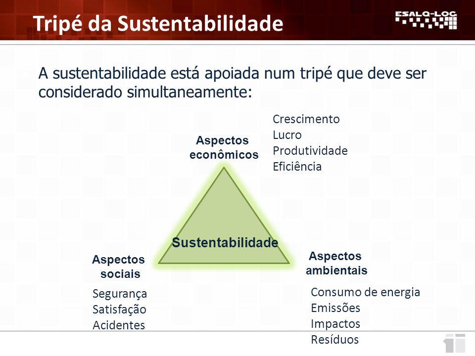 Sustentabilidade Aspectos econômicos Aspectos ambientais Aspectos sociais A sustentabilidade está apoiada num tripé que deve ser considerado simultaneamente: Tripé da Sustentabilidade Crescimento Lucro Produtividade Eficiência Consumo de energia Emissões Impactos Resíduos Segurança Satisfação Acidentes