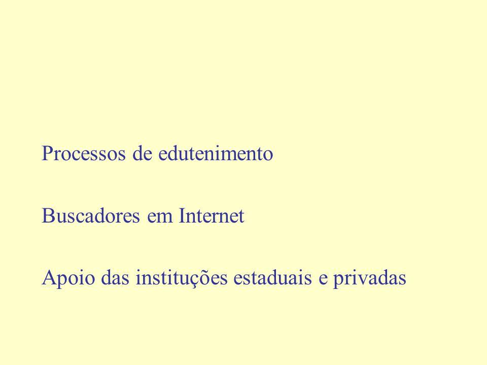 Processos de edutenimento Buscadores em Internet Apoio das instituções estaduais e privadas