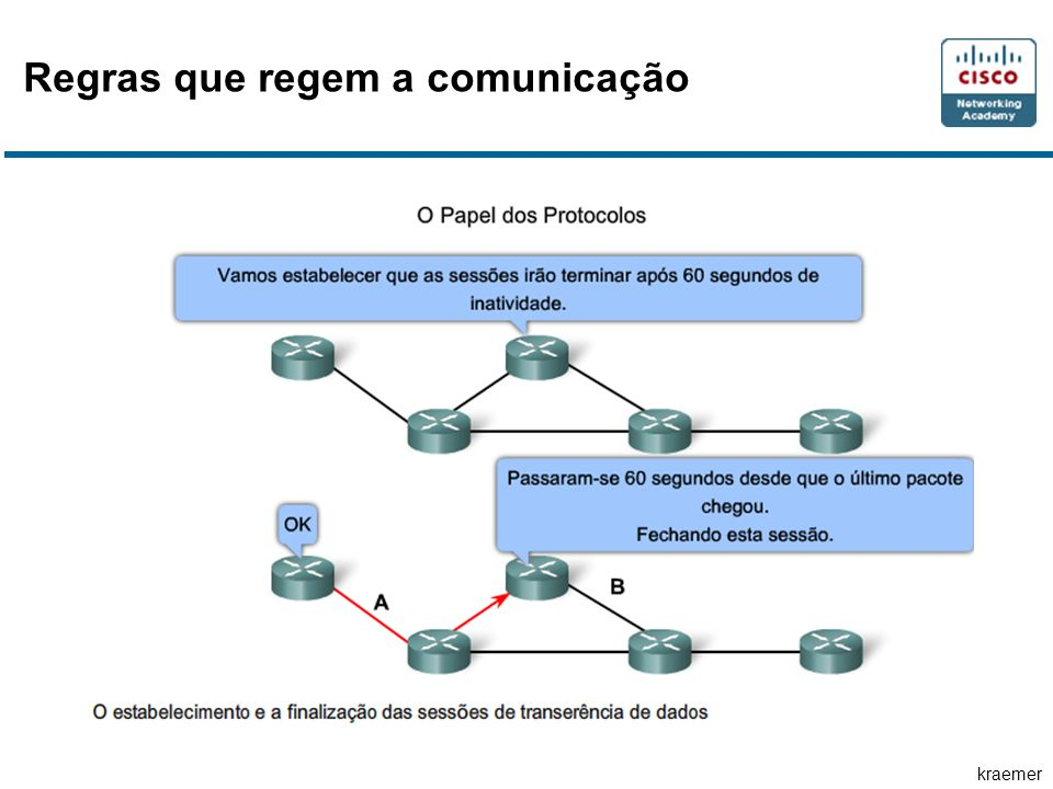 kraemer Regras que regem a comunicação