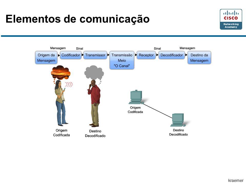 kraemer Os critérios para a escolha de um meio físico de rede são: A distância que o meio físico consegue transmitir um sinal com êxito.