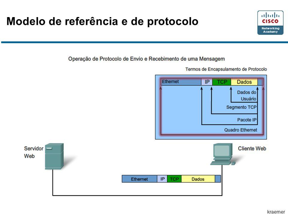 kraemer Modelo de referência e de protocolo