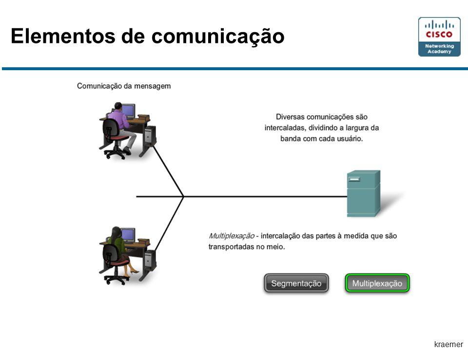 kraemer Endereço de rede