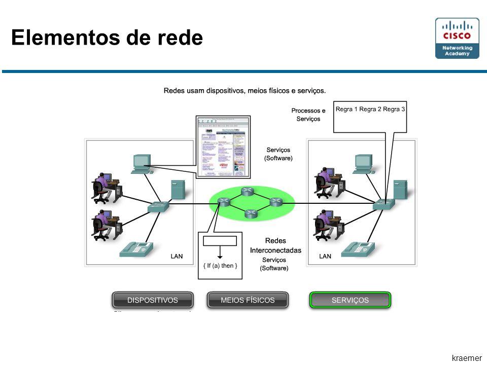 kraemer Elementos de rede
