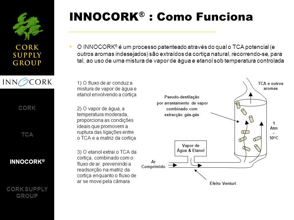 O INNOCORK ® é um processo patenteado através do qual o TCA potencial (e outros aromas indesejados) são extraídos da cortiça natural, recorrendo-se, para tal, ao uso de uma mistura de vapor de água e etanol sob temperatura controlada INNOCORK ® : Como Funciona 1) O fluxo de ar conduz a mistura de vapor de água e etanol envolvendo a cortiça 2) O vapor de água, a temperatura moderada, proporciona as condições ideais que promovem a ruptura das ligações entre o TCA e a matriz da cortiça 3) O etanol extrai o TCA da cortiça, combinado com o fluxo de ar, prevenindo a readsorção na matriz da cortiça enquanto o fluxo de ar se move pela câmara CORK TCA INNOCORK ® CORK SUPPLY GROUP Ar Comprimido Vapor de Água & Etanol 1 Atm ~ 50 o C TCA e outros aromas Efeito Venturi Pseudo-destilação por arrastamento de vapor combinado com extracção gás-gás