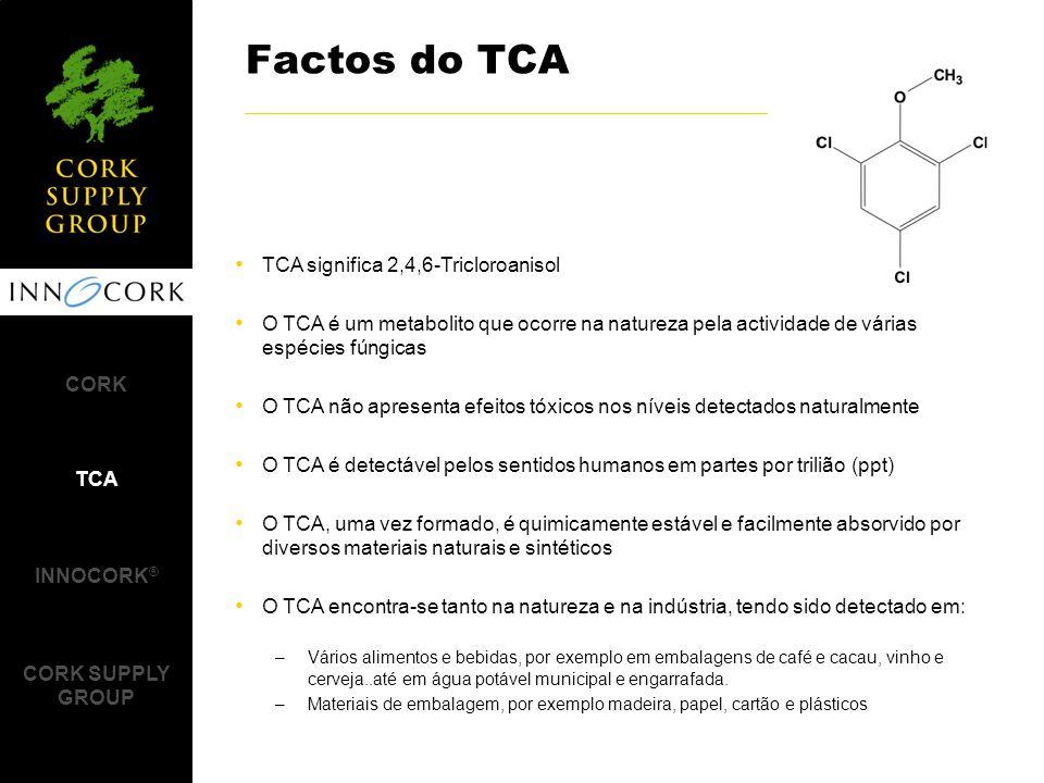 TCA significa 2,4,6-Tricloroanisol O TCA é um metabolito que ocorre na natureza pela actividade de várias espécies fúngicas O TCA não apresenta efeitos tóxicos nos níveis detectados naturalmente O TCA é detectável pelos sentidos humanos em partes por trilião (ppt) O TCA, uma vez formado, é quimicamente estável e facilmente absorvido por diversos materiais naturais e sintéticos O TCA encontra-se tanto na natureza e na indústria, tendo sido detectado em: –Vários alimentos e bebidas, por exemplo em embalagens de café e cacau, vinho e cerveja..até em água potável municipal e engarrafada.