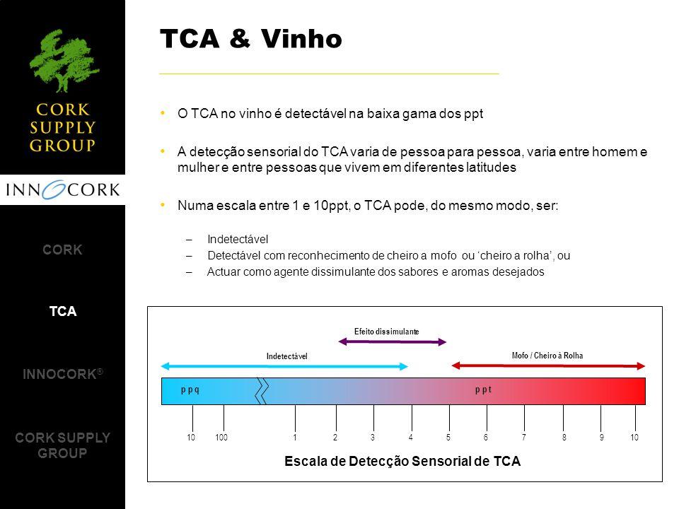 O TCA no vinho é detectável na baixa gama dos ppt A detecção sensorial do TCA varia de pessoa para pessoa, varia entre homem e mulher e entre pessoas que vivem em diferentes latitudes Numa escala entre 1 e 10ppt, o TCA pode, do mesmo modo, ser: –Indetectável –Detectável com reconhecimento de cheiro a mofo ou 'cheiro a rolha', ou –Actuar como agente dissimulante dos sabores e aromas desejados TCA & Vinho CORK TCA INNOCORK ® CORK SUPPLY GROUP 1 234 56789 100 p p tp p q 10 Indetectável Efeito dissimulante Mofo / Cheiro à Rolha 10 Escala de Detecção Sensorial de TCA