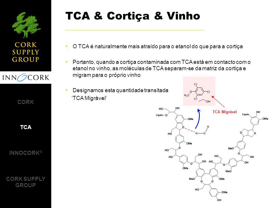 O TCA é naturalmente mais atraído para o etanol do que para a cortiça Portanto, quando a cortiça contaminada com TCA está em contacto com o etanol no vinho, as moléculas de TCA separam-se da matriz da cortiça e migram para o próprio vinho Designamos esta quantidade transitada 'TCA Migrável' TCA & Cortiça & Vinho CORK TCA INNOCORK ® CORK SUPPLY GROUP TCA Migrável