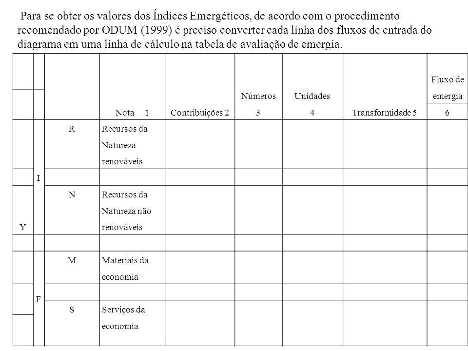 Nota 1Contribuições 2 Números 3 Unidades 4Transformidade 5 Fluxo de emergia 6 I R Recursos da Natureza renováveis Y N Recursos da Natureza não renováv