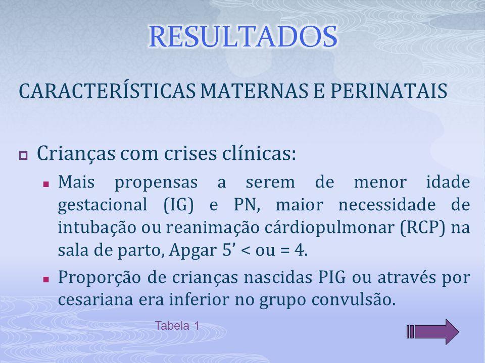 CARACTERÍSTICAS MATERNAS E PERINATAIS  Crianças com crises clínicas: Mais propensas a serem de menor idade gestacional (IG) e PN, maior necessidade de intubação ou reanimação cárdiopulmonar (RCP) na sala de parto, Apgar 5' < ou = 4.