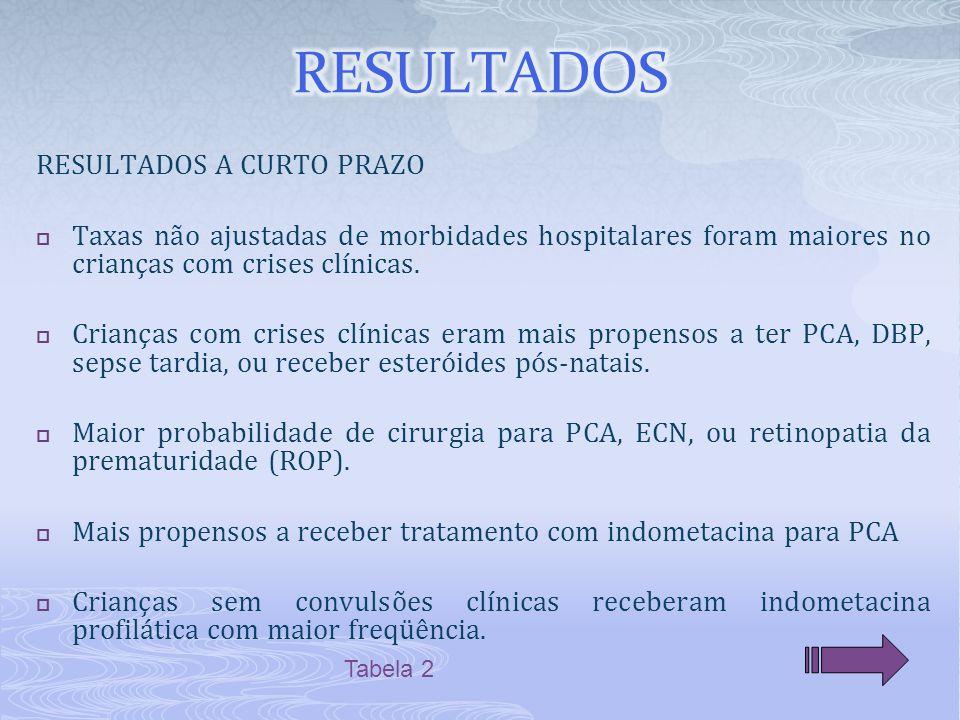 RESULTADOS A CURTO PRAZO  Taxas não ajustadas de morbidades hospitalares foram maiores no crianças com crises clínicas.  Crianças com crises clínica