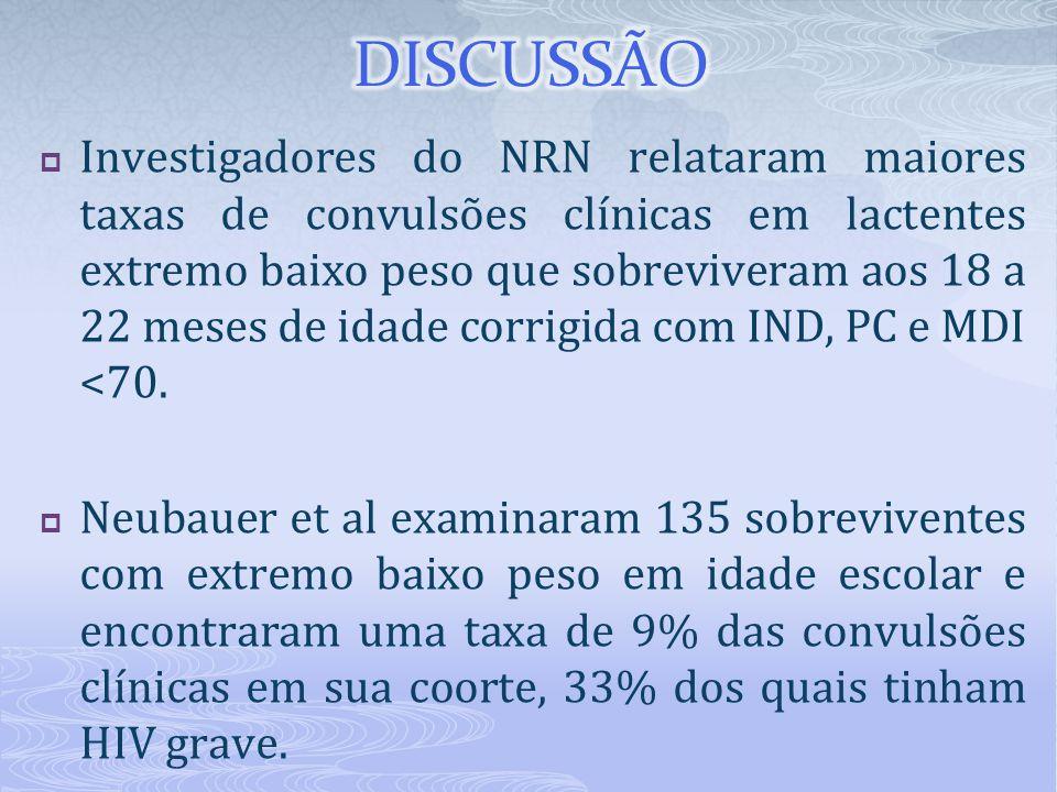  Investigadores do NRN relataram maiores taxas de convulsões clínicas em lactentes extremo baixo peso que sobreviveram aos 18 a 22 meses de idade cor