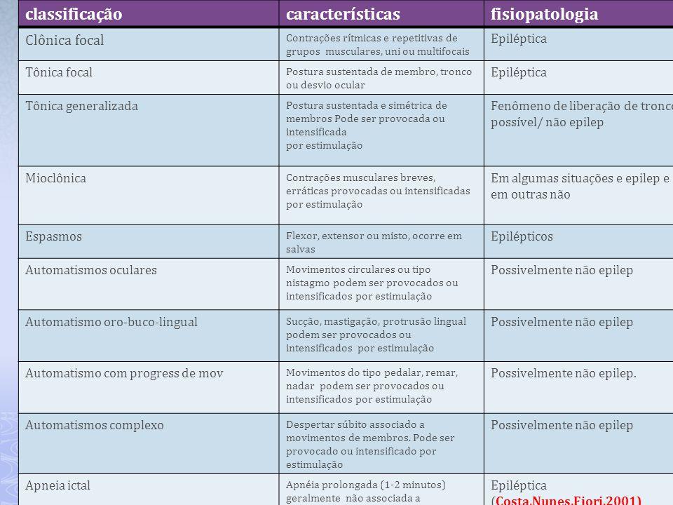 classificaçãocaracterísticasfisiopatologia Clônica focal Contrações rítmicas e repetitivas de grupos musculares, uni ou multifocais Epiléptica Tônica