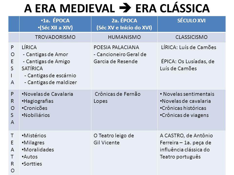 A ERA MEDIEVAL  ERA CLÁSSICA 1a. ÉPOCA (Séc XII a XIV) 2a. ÉPOCA (Séc XV e Início do XVI) SÉCULO XVI TROVADORISMOHUMANISMOCLASSICISMO POESIAPOESIA LÍ