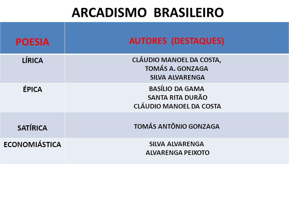 ARCADISMO BRASILEIRO POESIA AUTORES (DESTAQUES) LÍRICA CLÁUDIO MANOEL DA COSTA, TOMÁS A. GONZAGA SILVA ALVARENGA ÉPICA BASÍLIO DA GAMA SANTA RITA DURÃ