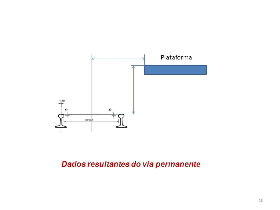 10 Dados resultantes do via permanente Plataforma