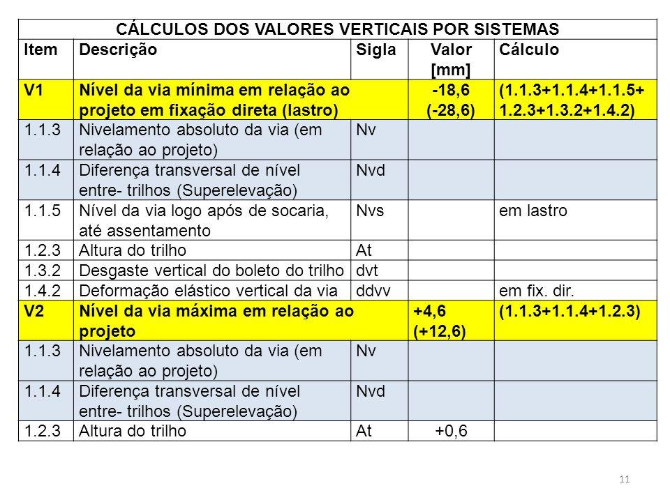 CÁLCULOS DOS VALORES VERTICAIS POR SISTEMAS ItemDescriçãoSiglaValor [mm] Cálculo V1Nível da via mínima em relação ao projeto em fixação direta (lastro