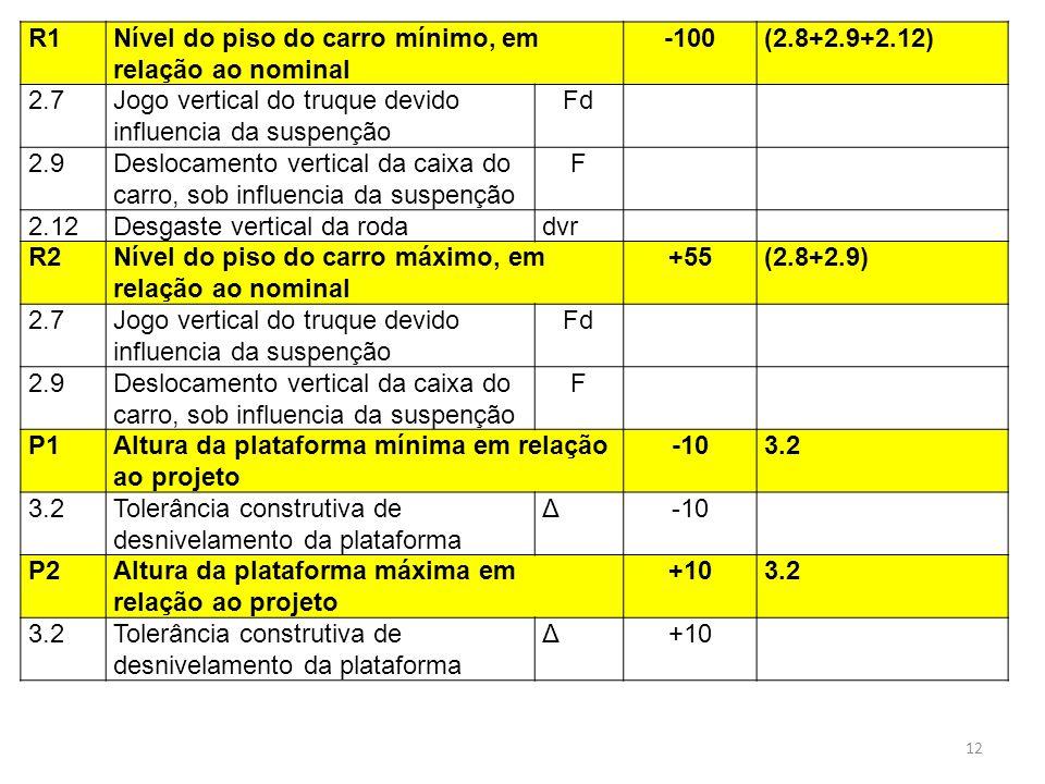 R1Nível do piso do carro mínimo, em relação ao nominal -100(2.8+2.9+2.12) 2.7Jogo vertical do truque devido influencia da suspenção Fd 2.9Deslocamento