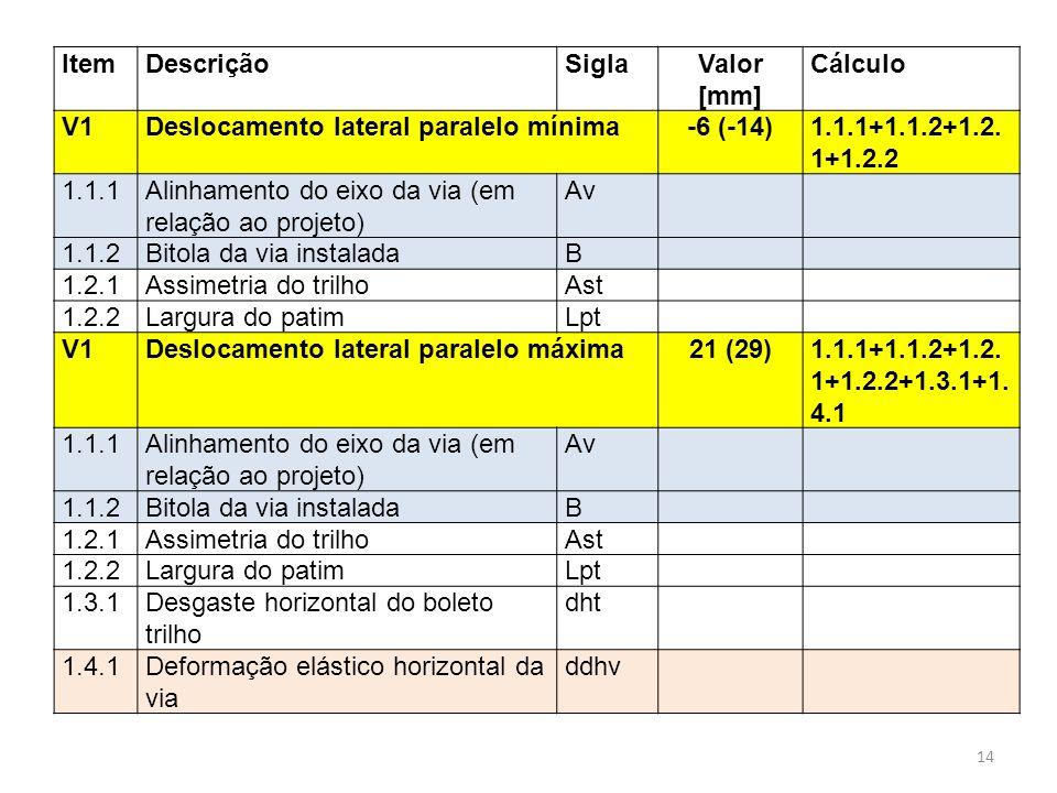 ItemDescriçãoSiglaValor [mm] Cálculo V1Deslocamento lateral paralelo mínima-6 (-14)1.1.1+1.1.2+1.2. 1+1.2.2 1.1.1Alinhamento do eixo da via (em relaçã