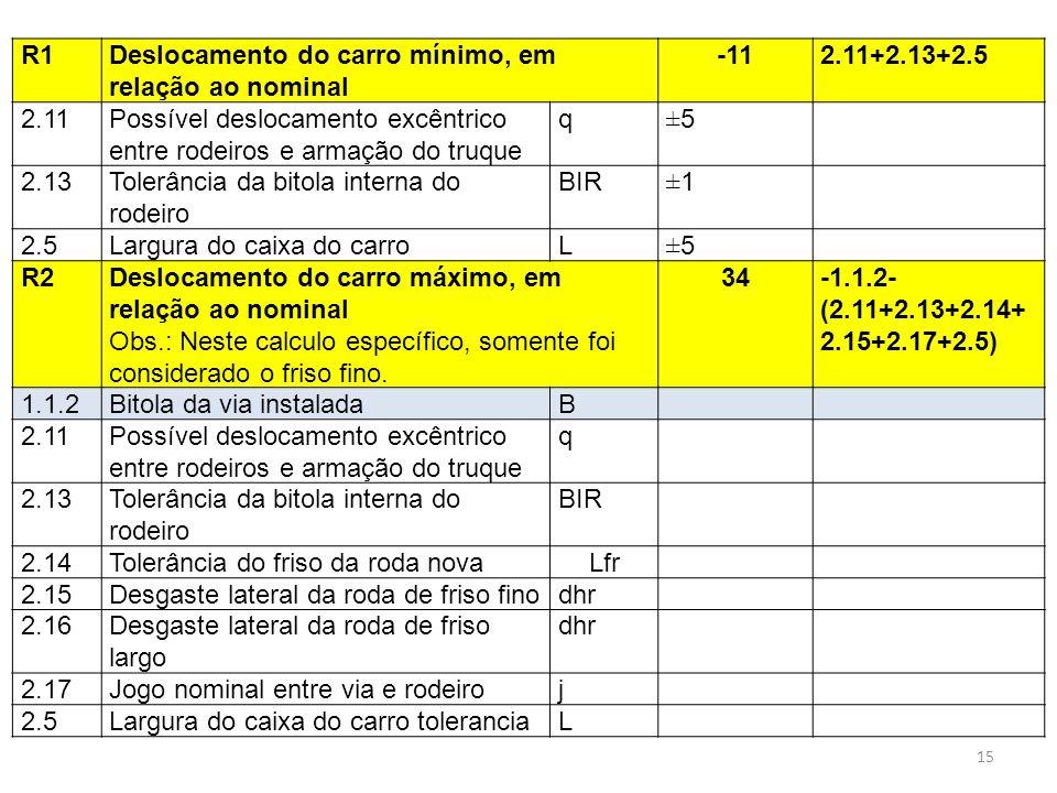 R1Deslocamento do carro mínimo, em relação ao nominal -112.11+2.13+2.5 2.11Possível deslocamento excêntrico entre rodeiros e armação do truque q±5 2.1