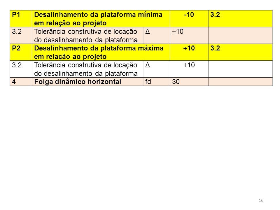 P1Desalinhamento da plataforma mínima em relação ao projeto -103.2 Tolerância construtiva de locação do desalinhamento da plataforma Δ±10 P2Desalinham