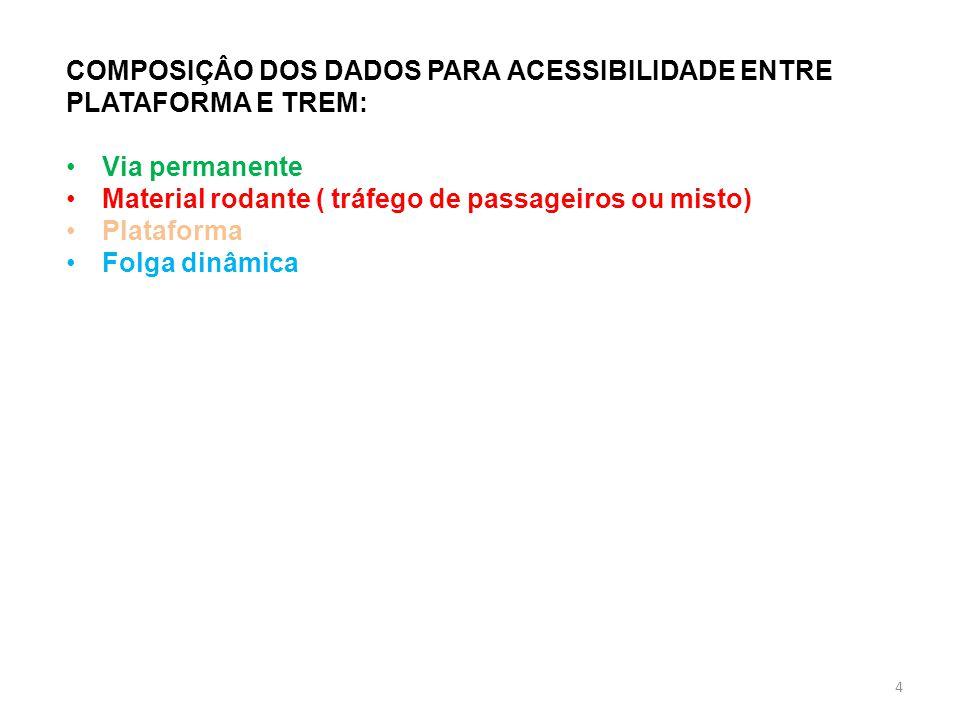 COMPOSIÇÂO DOS DADOS PARA ACESSIBILIDADE ENTRE PLATAFORMA E TREM: Via permanente Material rodante ( tráfego de passageiros ou misto) Plataforma Folga