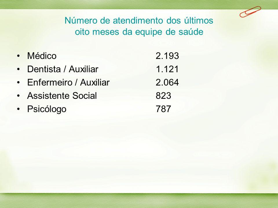 Número de atendimento dos últimos oito meses da equipe de saúde Médico 2.193 Dentista / Auxiliar1.121 Enfermeiro / Auxiliar2.064 Assistente Social823