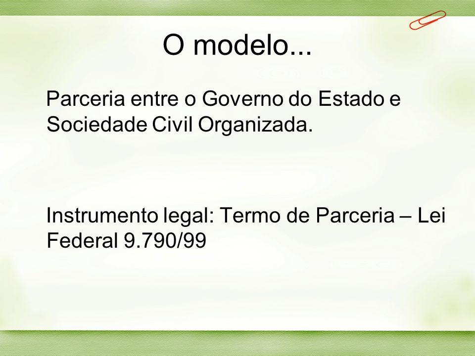 O modelo... Parceria entre o Governo do Estado e Sociedade Civil Organizada. Instrumento legal: Termo de Parceria – Lei Federal 9.790/99