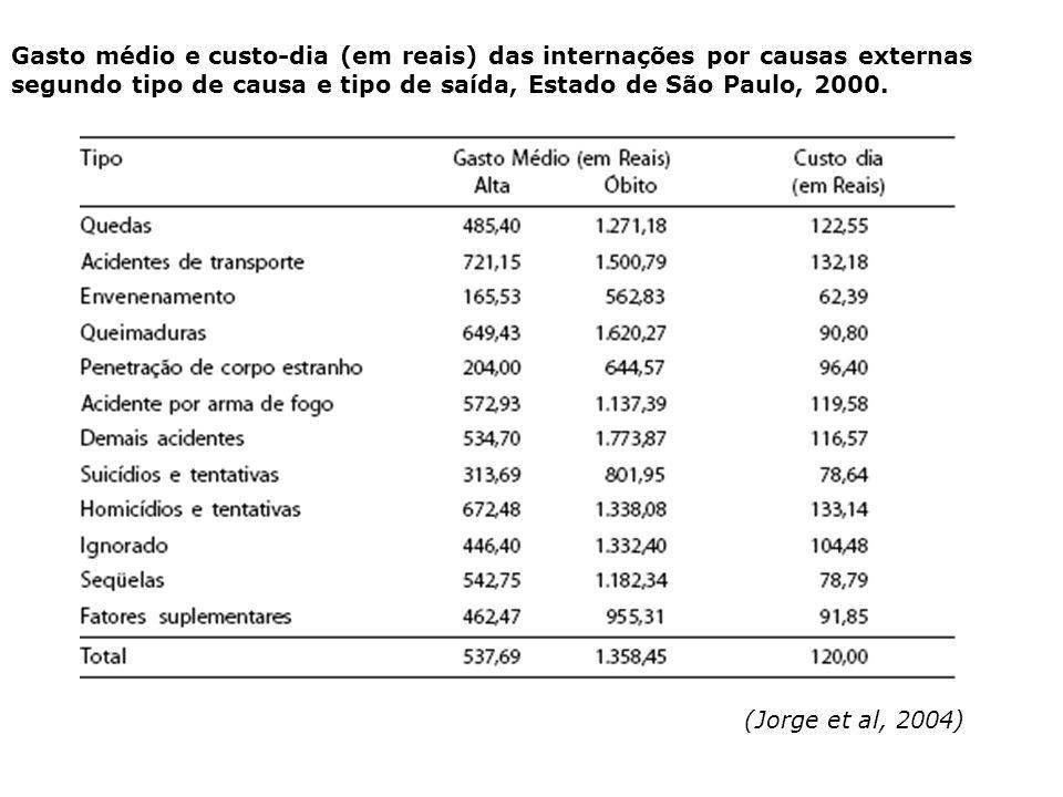 Gasto médio e custo-dia (em reais) das internações por causas externas segundo tipo de causa e tipo de saída, Estado de São Paulo, 2000.
