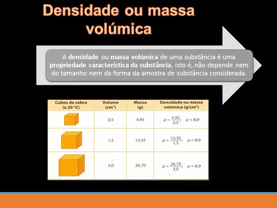 A densidade ou massa volúmica de uma substância é uma propriedade característica da substância, isto é, não depende nem do tamanho nem da forma da amostra de substância considerada.