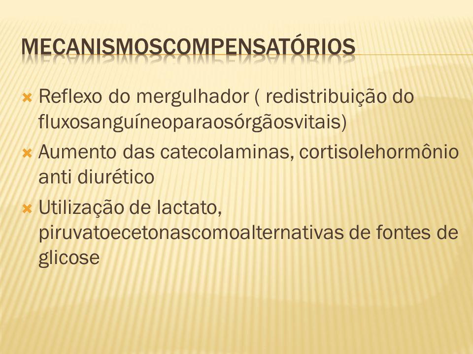  Reflexo do mergulhador ( redistribuição do fluxosanguíneoparaosórgãosvitais)  Aumento das catecolaminas, cortisolehormônio anti diurético  Utiliza