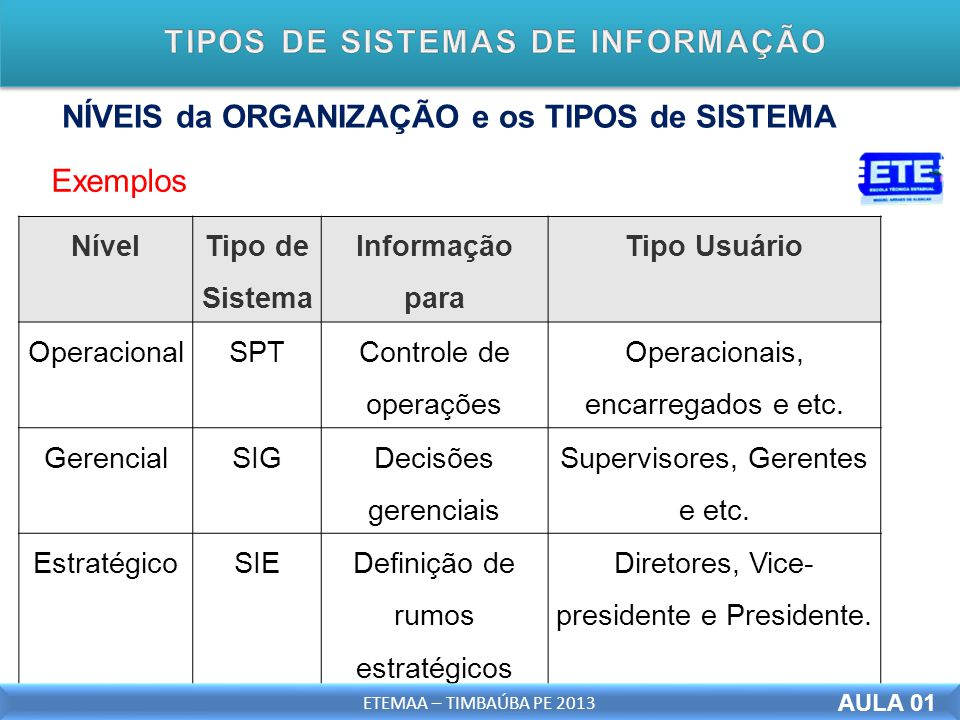 NÍVEIS da ORGANIZAÇÃO e os TIPOS de SISTEMA AULA 01 Exemplos Nível Tipo de Sistema Informação para Tipo Usuário OperacionalSPT Controle de operações Operacionais, encarregados e etc.