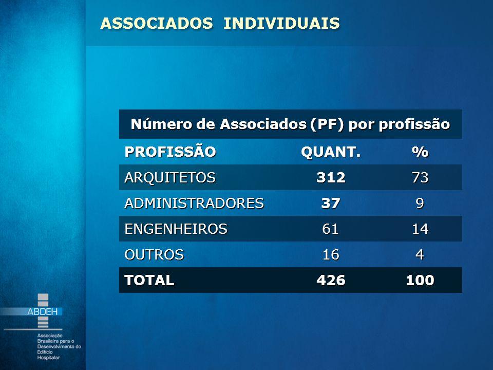 Número de Associados (PF) por profissão PROFISSÃOQUANT.% ARQUITETOS31273 ADMINISTRADORES379 ENGENHEIROS6114 OUTROS164 TOTAL426100 ASSOCIADOS INDIVIDUA