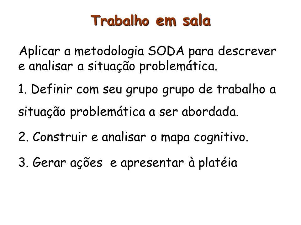 Trabalho em sala Aplicar a metodologia SODA para descrever e analisar a situação problemática. 1. Definir com seu grupo grupo de trabalho a situação p