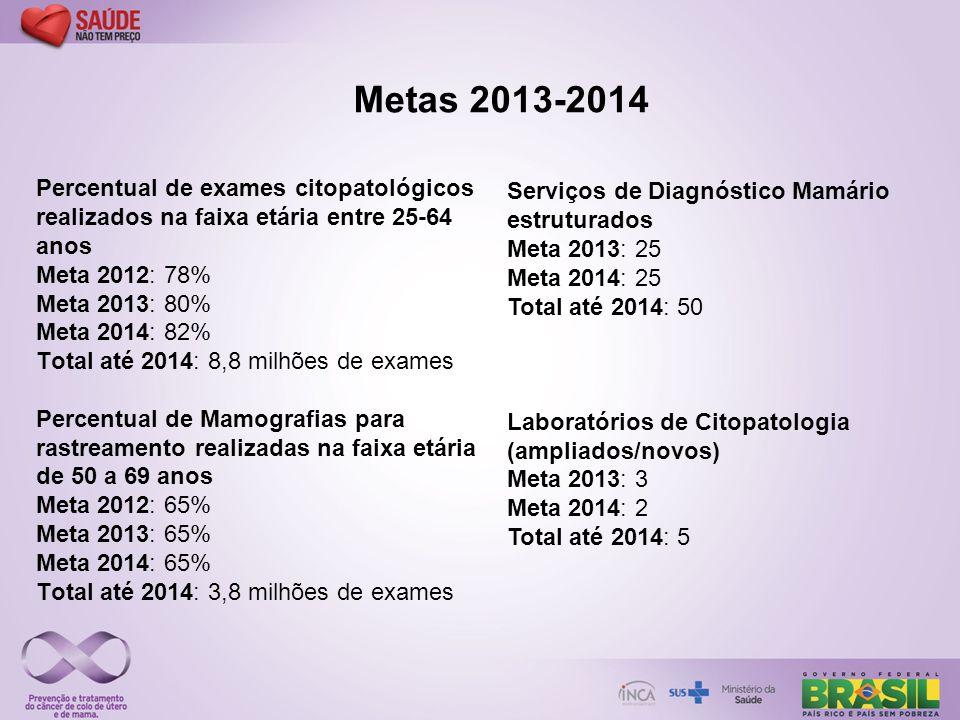 Percentual de exames citopatológicos realizados na faixa etária entre 25-64 anos Meta 2012: 78% Meta 2013: 80% Meta 2014: 82% Total até 2014: 8,8 milh
