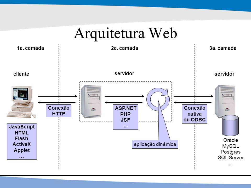 6 Arquitetura Web Conexão HTTP Oracle MySQL Postgres SQL Server... cliente servidor Conexão nativa ou ODBC ASP.NET PHP JSF... aplicação dinâmica 1a. c