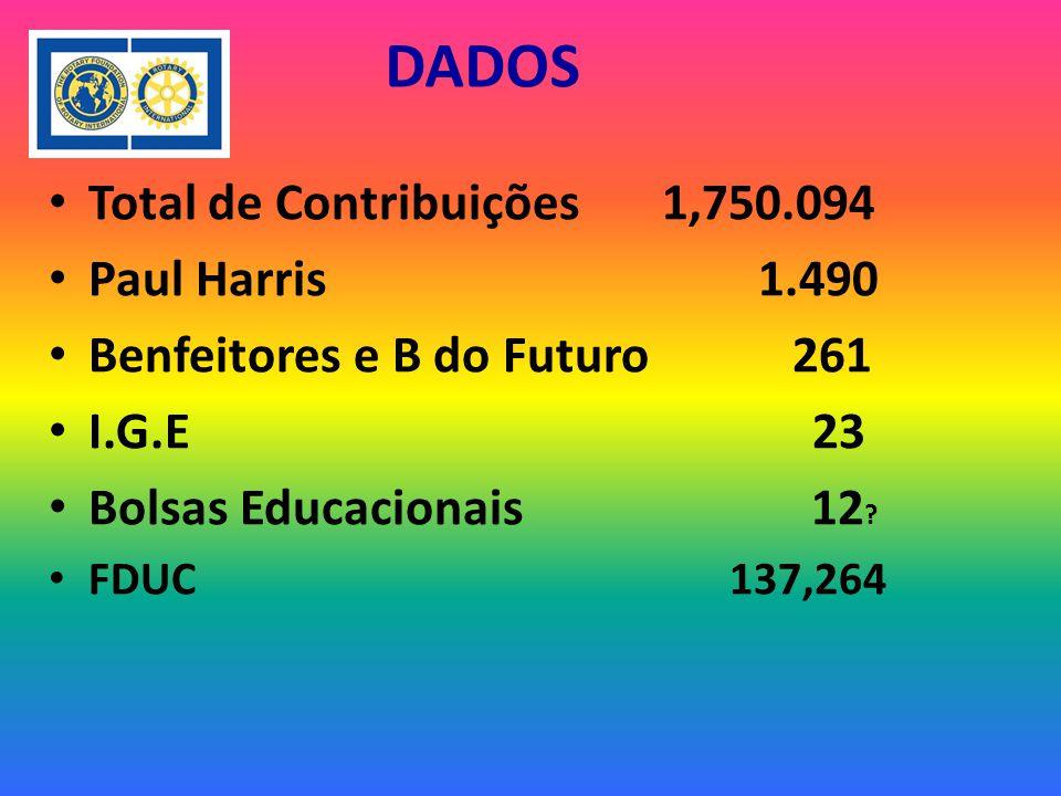 DADOS Total de Contribuições 1,750.094 Paul Harris 1.490 Benfeitores e B do Futuro 261 I.G.E 23 Bolsas Educacionais 12 .