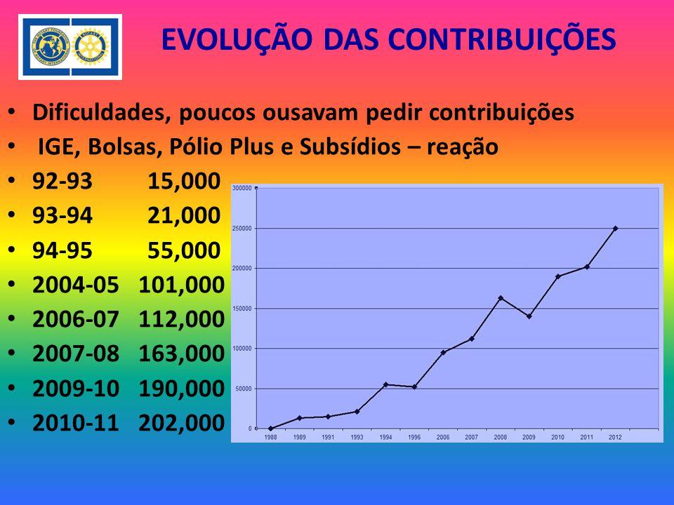 EVOLUÇÃO DAS CONTRIBUIÇÕES Dificuldades, poucos ousavam pedir contribuições IGE, Bolsas, Pólio Plus e Subsídios – reação 92-93 15,000 93-94 21,000 94-95 55,000 2004-05 101,000 2006-07 112,000 2007-08 163,000 2009-10 190,000 2010-11 202,000