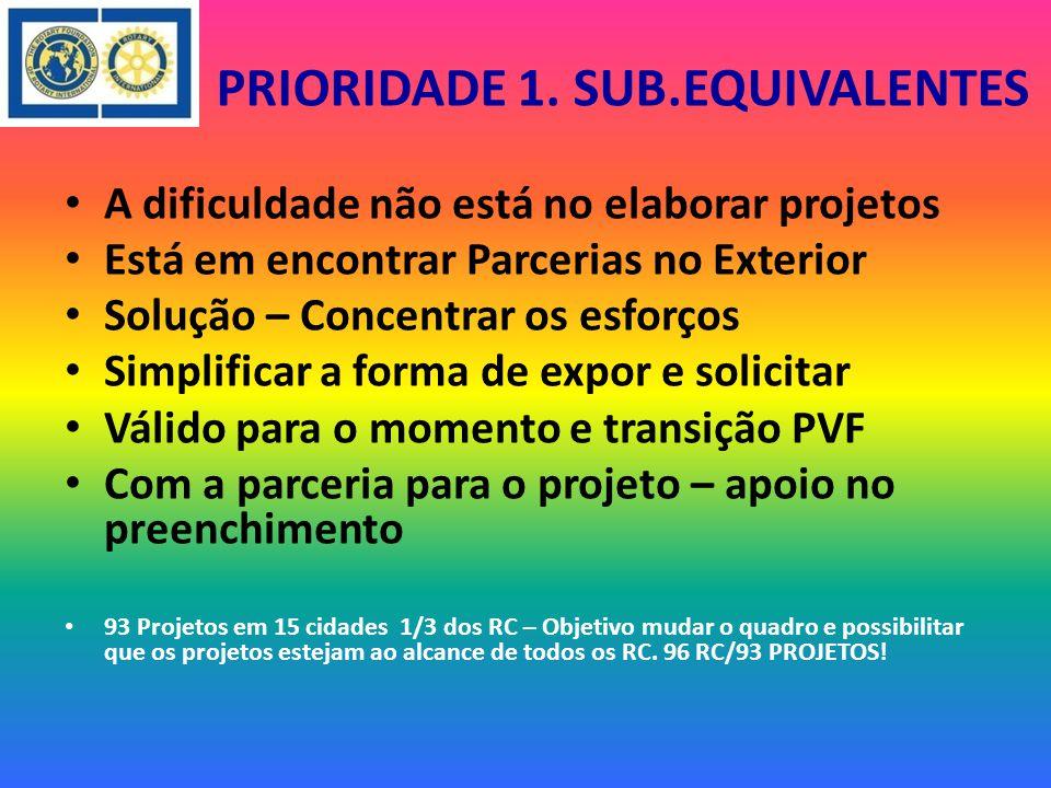 O QUE TEMOS Subsídios Equivalentes FDUC 137,264 USD I.G.E.