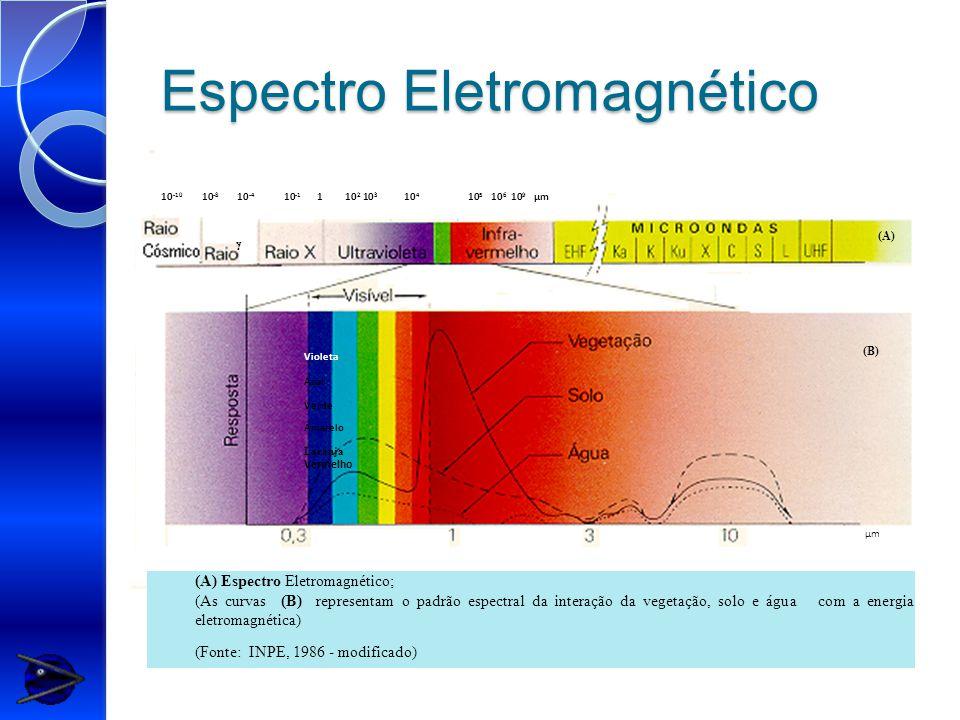 Espectro Eletromagnético 10 -10 10 -8 10 -4 10 -1 1 10 2 10 3 10 4 10 5 10 6 10 9 µm Violeta Azul Verde Amarelo Laranja Vermelho µm  (A) (B) (A) Espectro Eletromagnético; (As curvas (B) representam o padrão espectral da interação da vegetação, solo e água com a energia eletromagnética) (Fonte: INPE, 1986 - modificado)