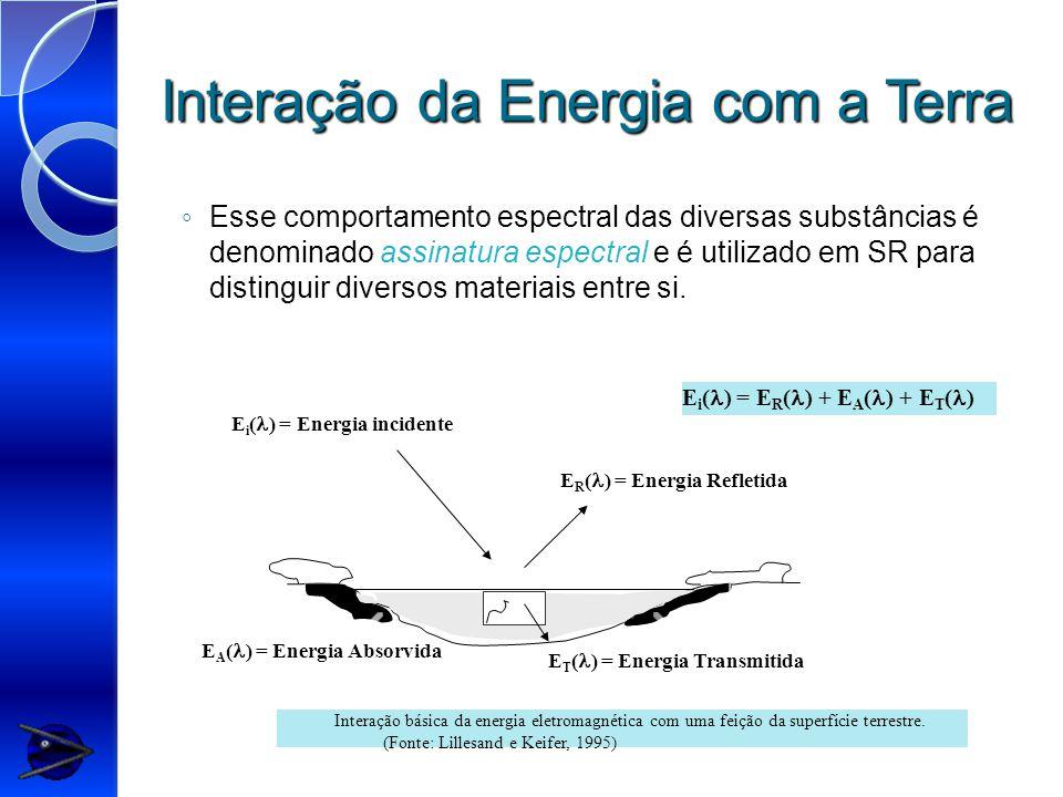 Interação da Energia com a Terra E i ( ) = Energia incidente E R ( ) = Energia Refletida E T ( ) = Energia Transmitida E A ( ) = Energia Absorvida E i ( ) = E R ( ) + E A ( ) + E T ( ) Interação básica da energia eletromagnética com uma feição da superfície terrestre.