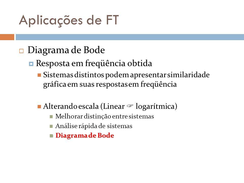 Aplicações de FT  Diagrama de Bode  Resposta em freqüência obtida Sistemas distintos podem apresentar similaridade gráfica em suas respostas em freqüência Alterando escala (Linear  logarítmica) Melhorar distinção entre sistemas Análise rápida de sistemas Diagrama de Bode Diagrama de Bode