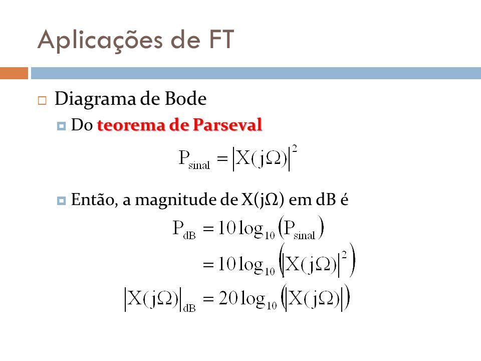 Aplicações de FT  Diagrama de Bode teorema de Parseval  Do teorema de Parseval  Então, a magnitude de X(jΩ) em dB é